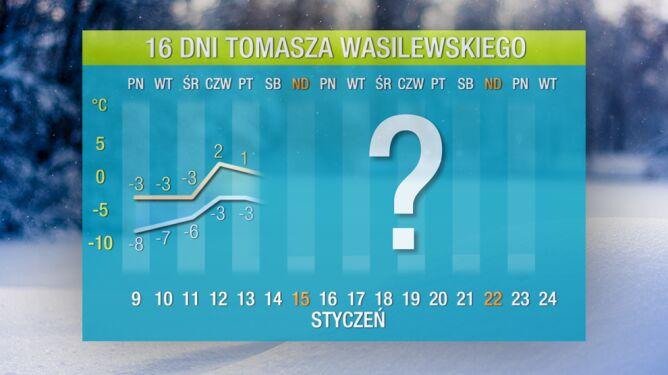 Pogoda na 16 dni: mróz będzie rządzić
